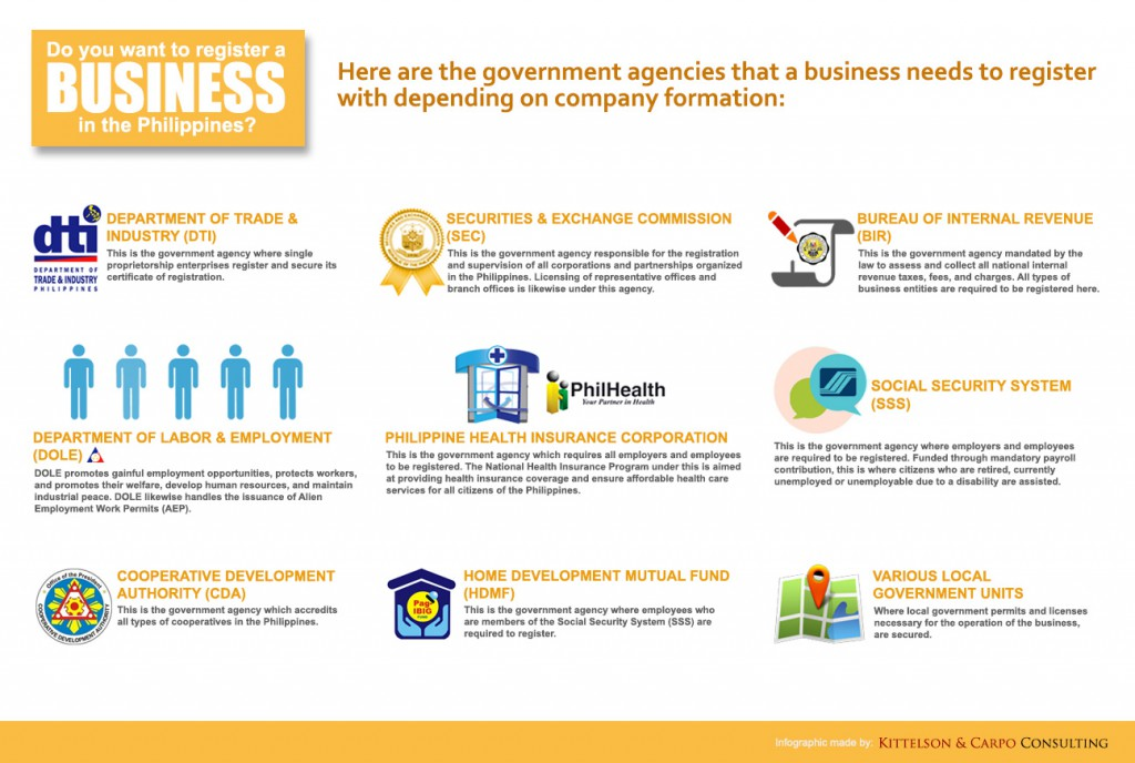 Business Registration - Philippine Government Agencies