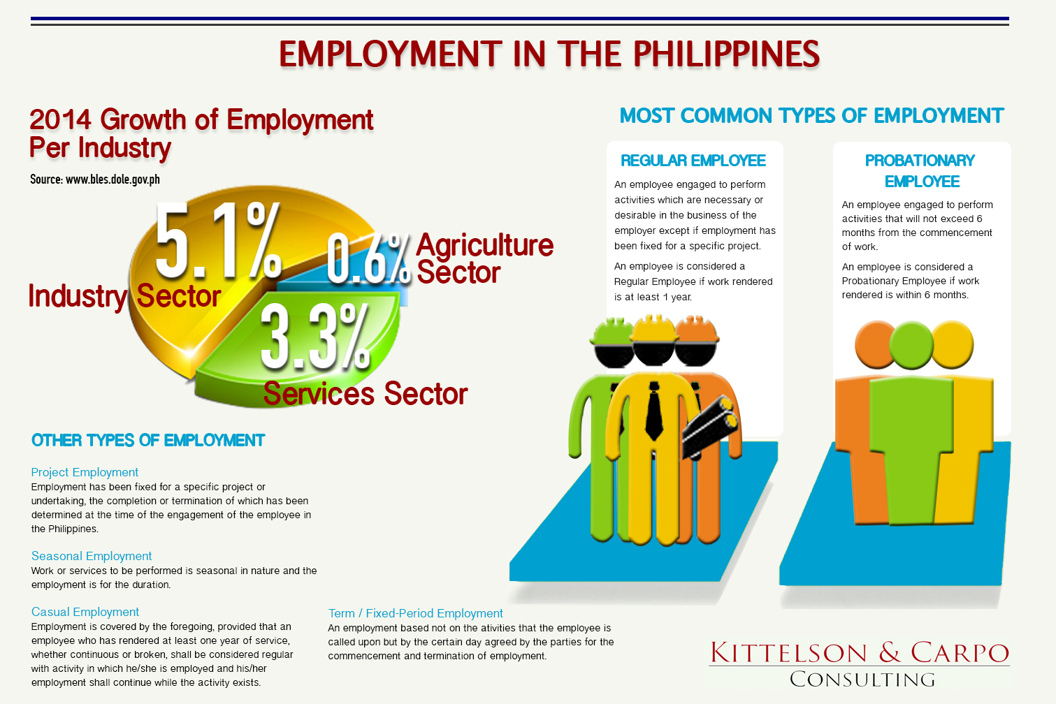 Employment in the Philippines