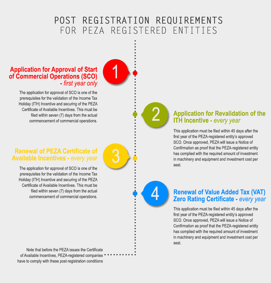 Post Registration Requirements