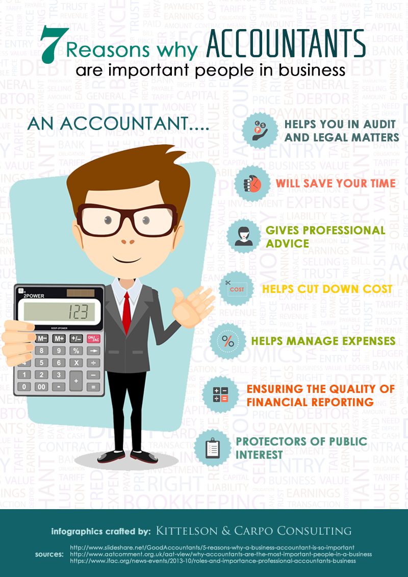 the role and importance of accounting in a business