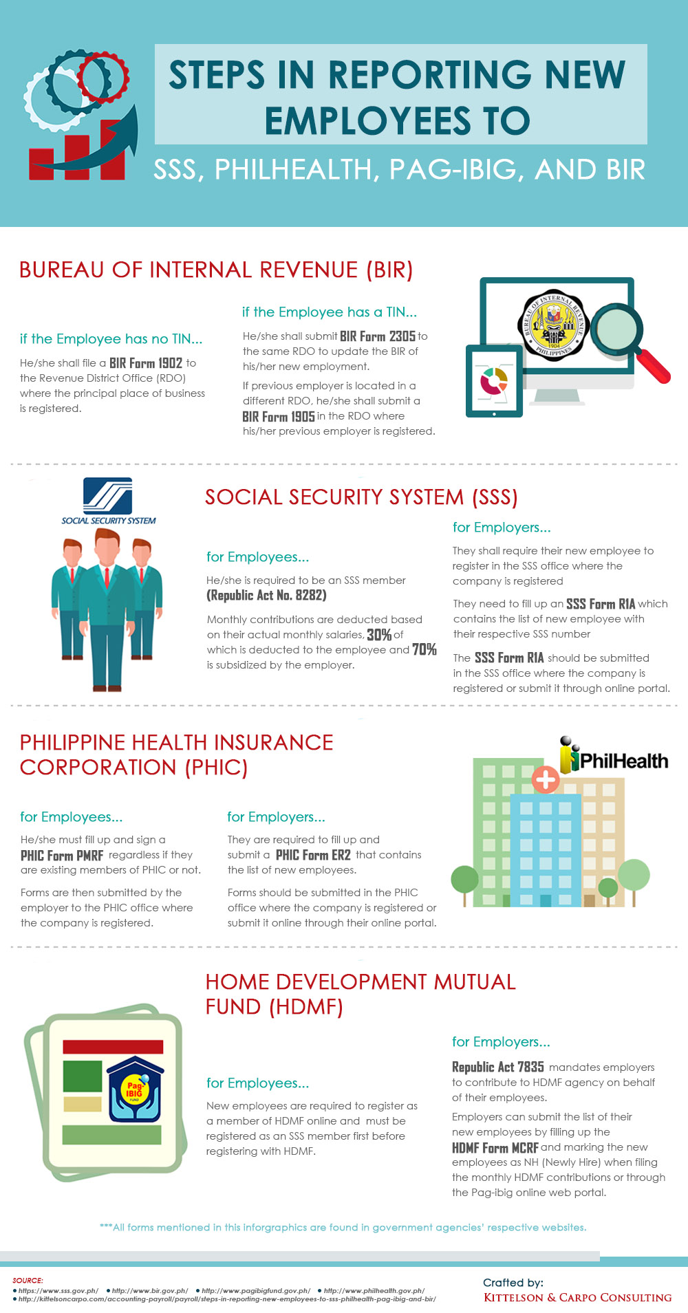 Steps in Reporting New Employees in PH Gov't Agencies  Steps in Report...