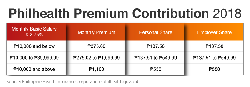 Philhealth Premium Contribution 2018 - opt