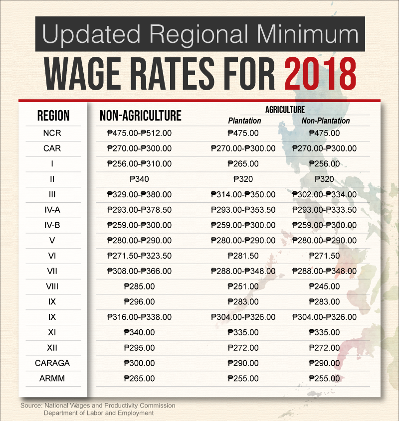 Philippine Wage Rates for 2018