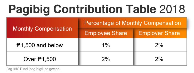 Pagibig-Contribution-Table-2018