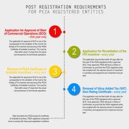 Post-Registration-Requirements