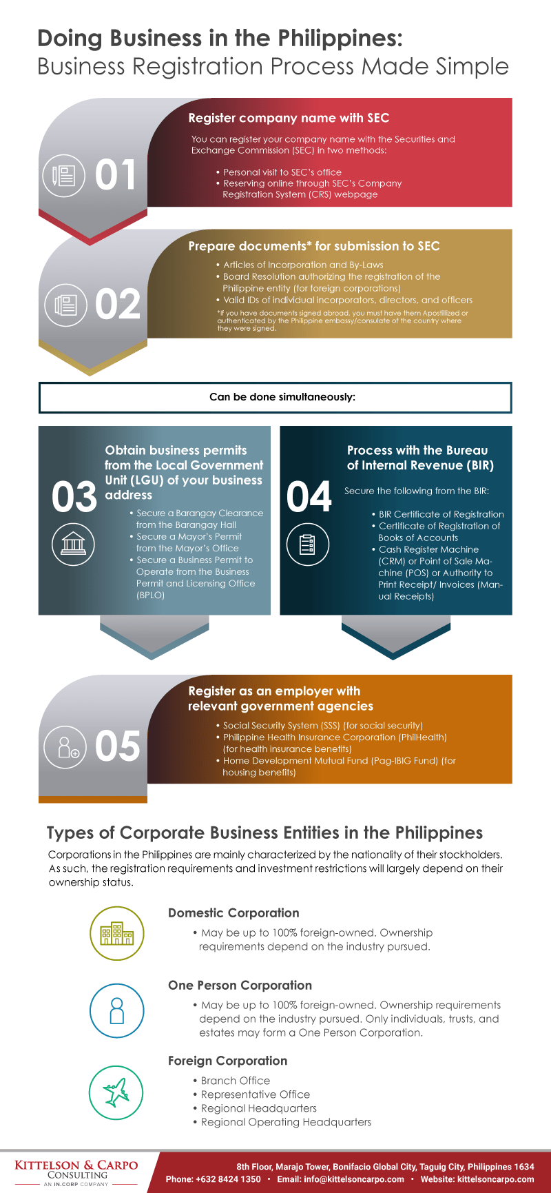 Doing Business in the Philippines - Business Registration Process Made Easy