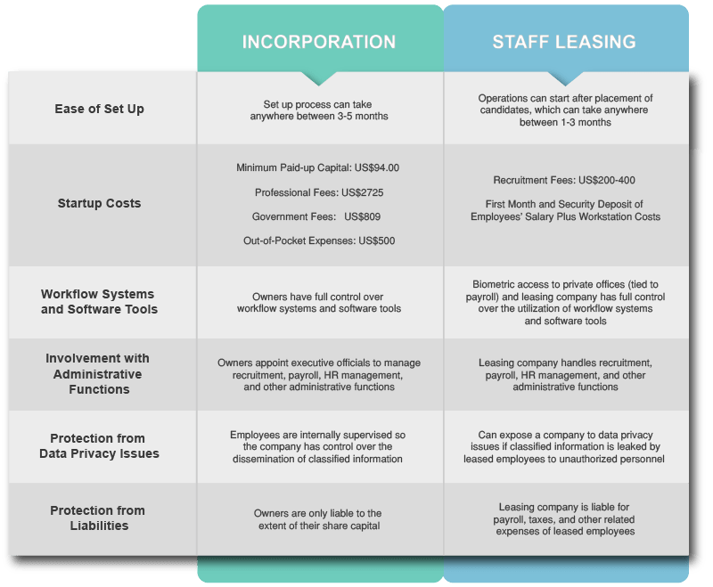 Incorporation vs. Staff Leasing - img