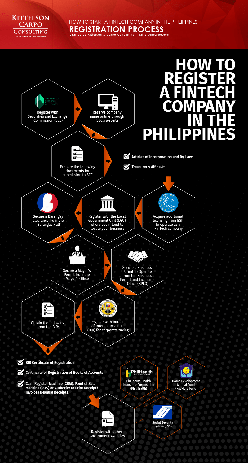Financial Technology Company Philippines