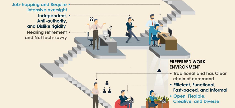 Multigen Workforce