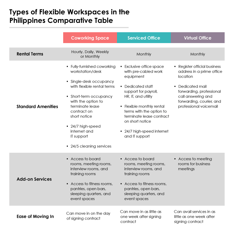 Types of Flexible Workspaces in the Philippines Comparative Table