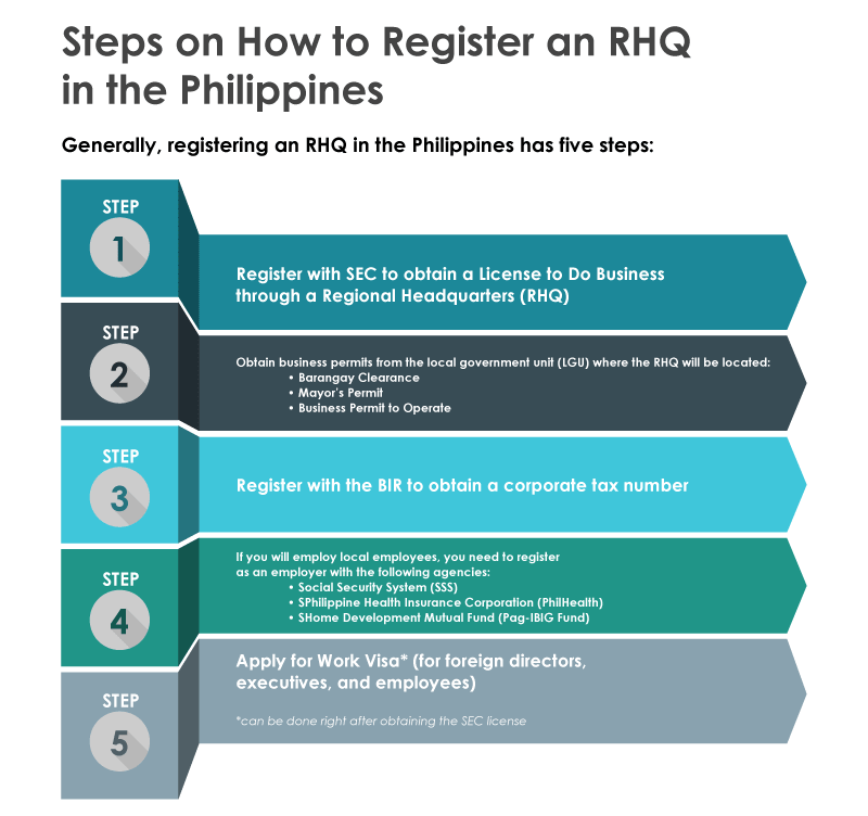 Steps on How to Register RHQ