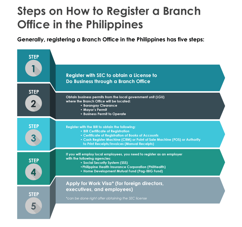 Steps on How to Register a Branch Office