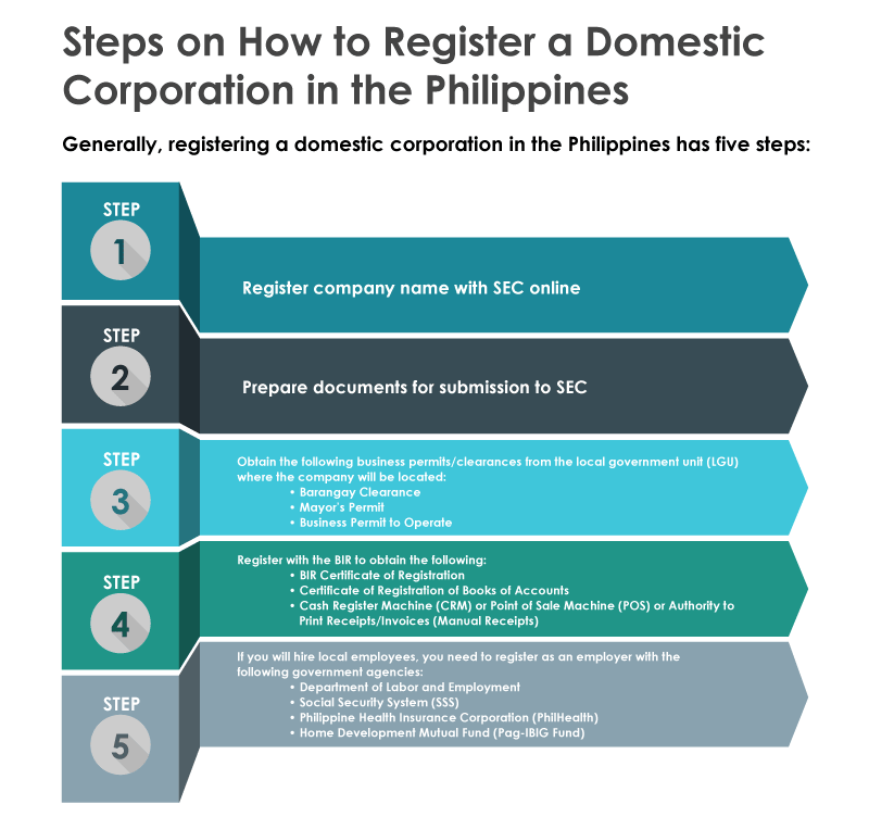 Steps on How to Register a Domestic Corporation