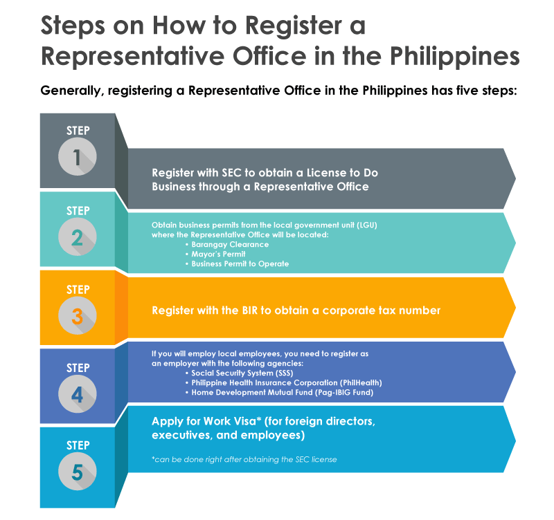 Steps on How to Register a Representative Office