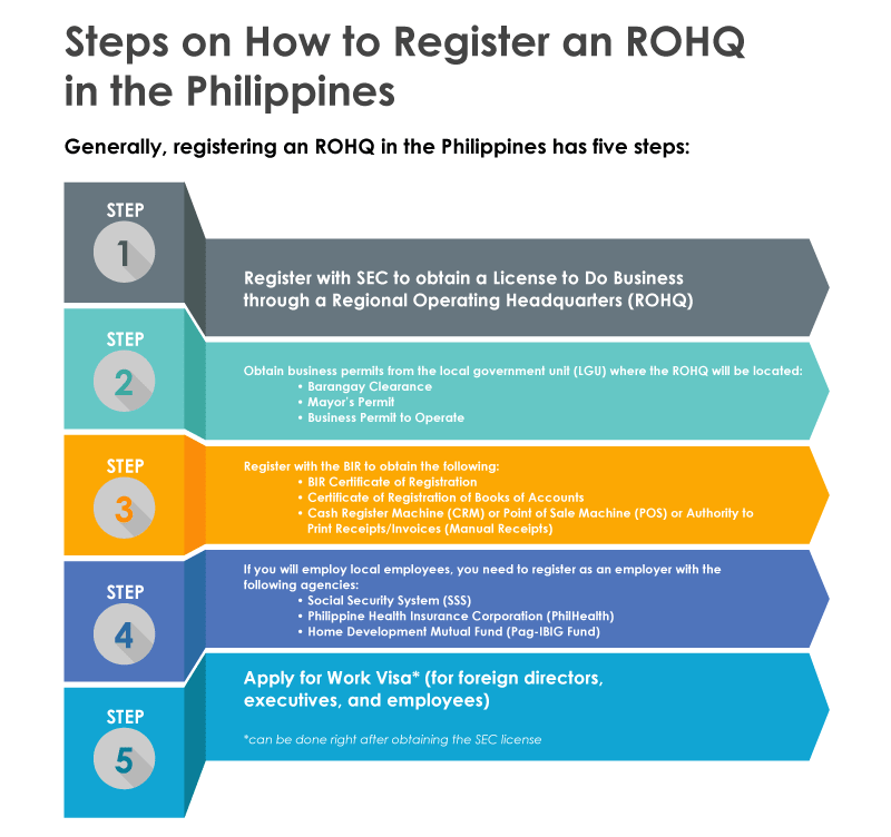 Steps on How to Register an ROHQ