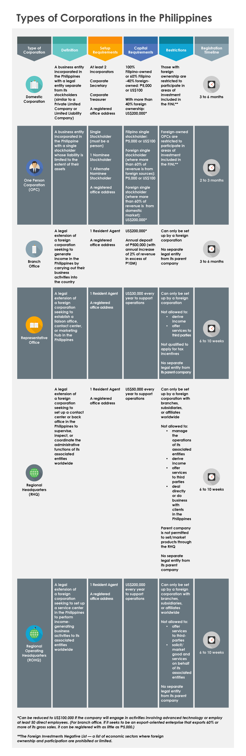 Types of Corporations in the Philippines