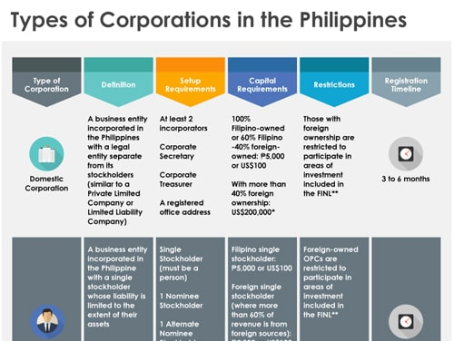 Types of Corporation in PH-min