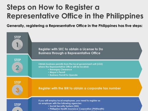 Guide on How to Register A Representative Office-min